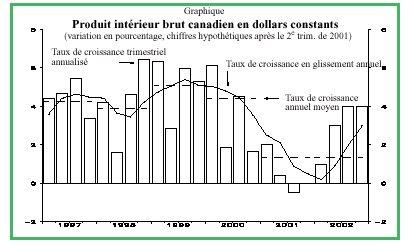 Les mesures de la croissance économique - Graphique