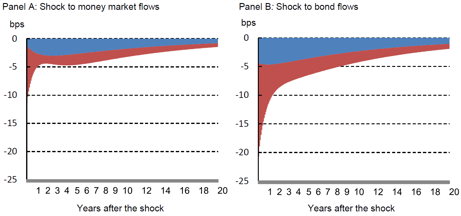 Chart 4: Impact on the GoC 10-year yield of one standard deviation shock to flows