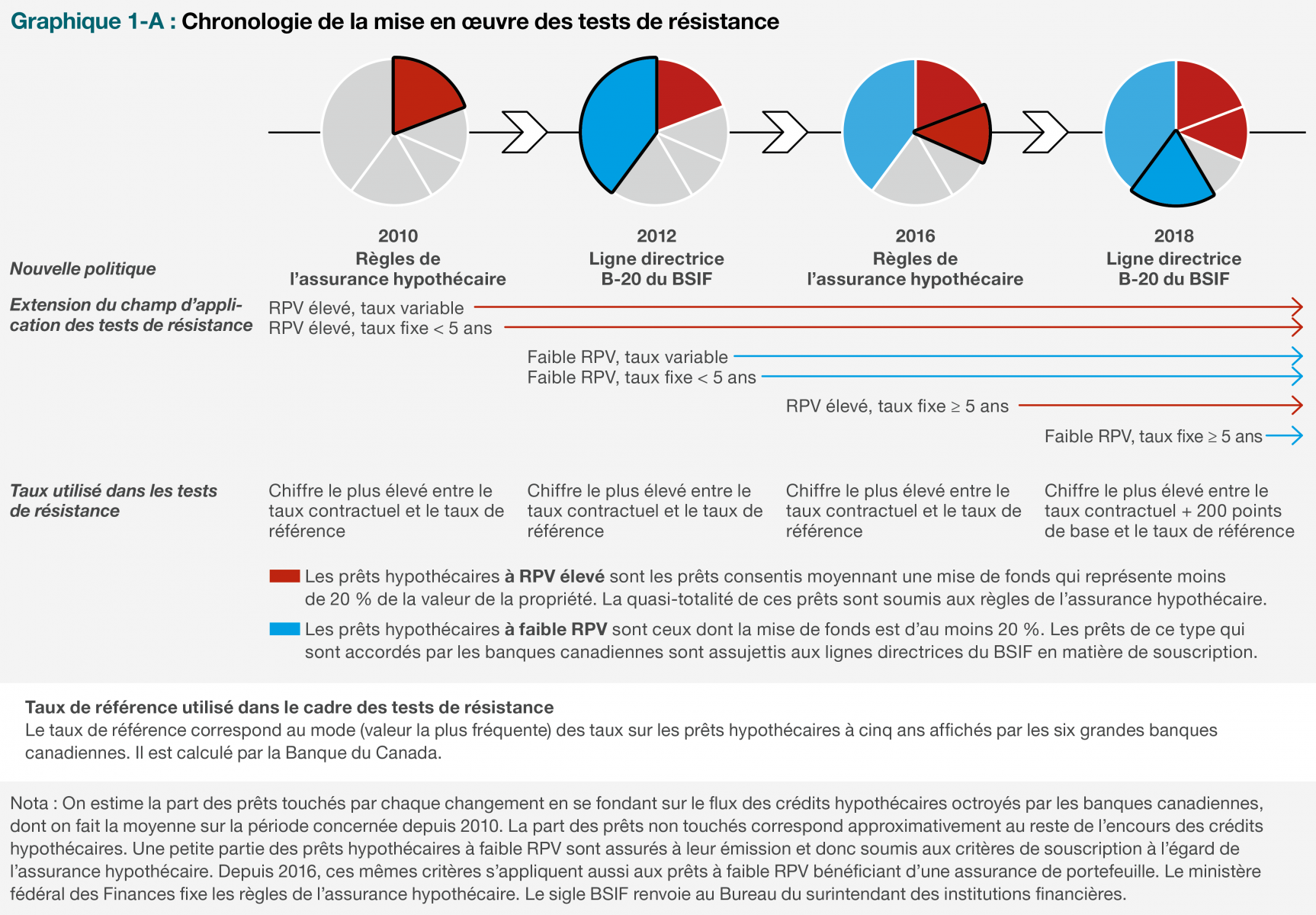 Chronologie de la mise en œuvre des tests de résistance