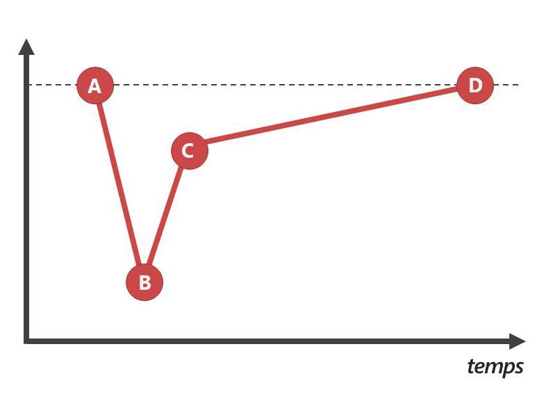 Figure 2 : La reprise de l'activité économique et des dépenses des ménages se fera en deux phases
